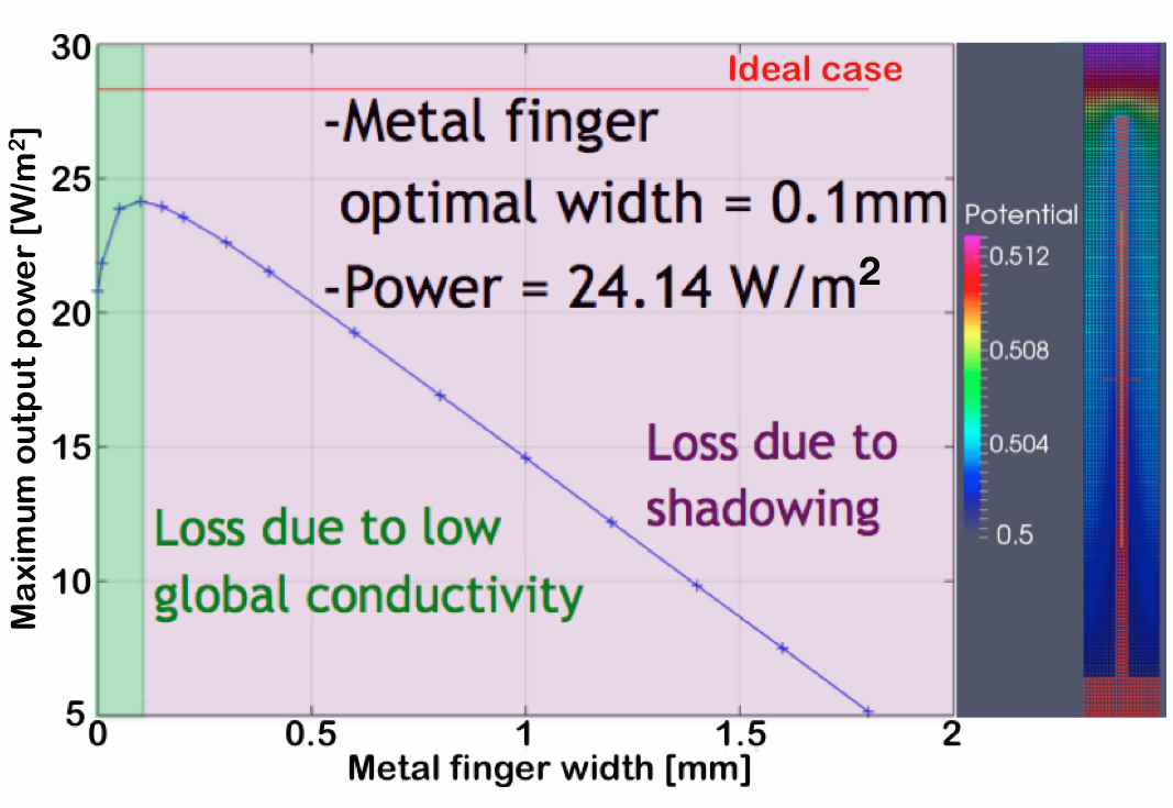 optimization electrode geometry in OLEDs and Solar cells. Electrode widths. Shadowing electrodes