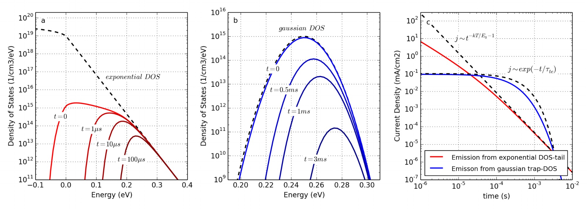 Figure 9. Calculation of the thermal emission of charge carriers from the density of states. (a) The dashed line is the density of states with square-root dependence above the band edge and exponential dependence inside the band. The solid lines represent the charge carrier distributions at different times. The LUMO-level is located at 0 eV, positive energy values reach into the band-gap. (b) Same as in (a) but for a Gaussian DOS. (c) Calculated currents from carrier emission of (a) and (b) including analytical fits according to Equations ( 14 ) and ( 16 ).