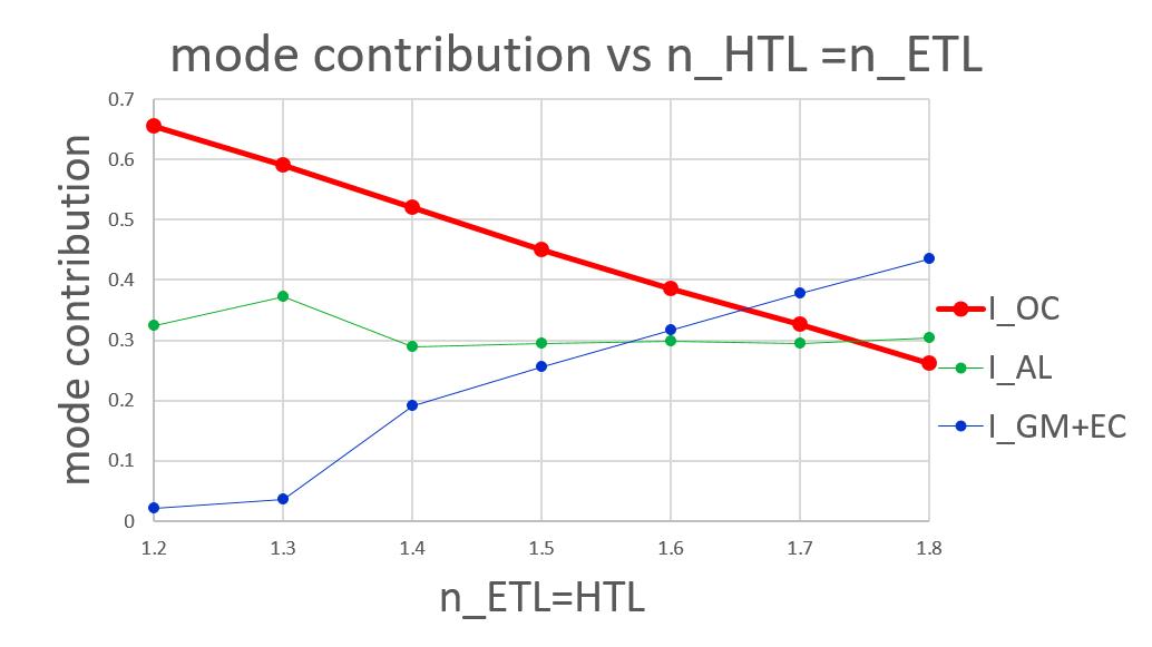 lower HTL and ETL n.png