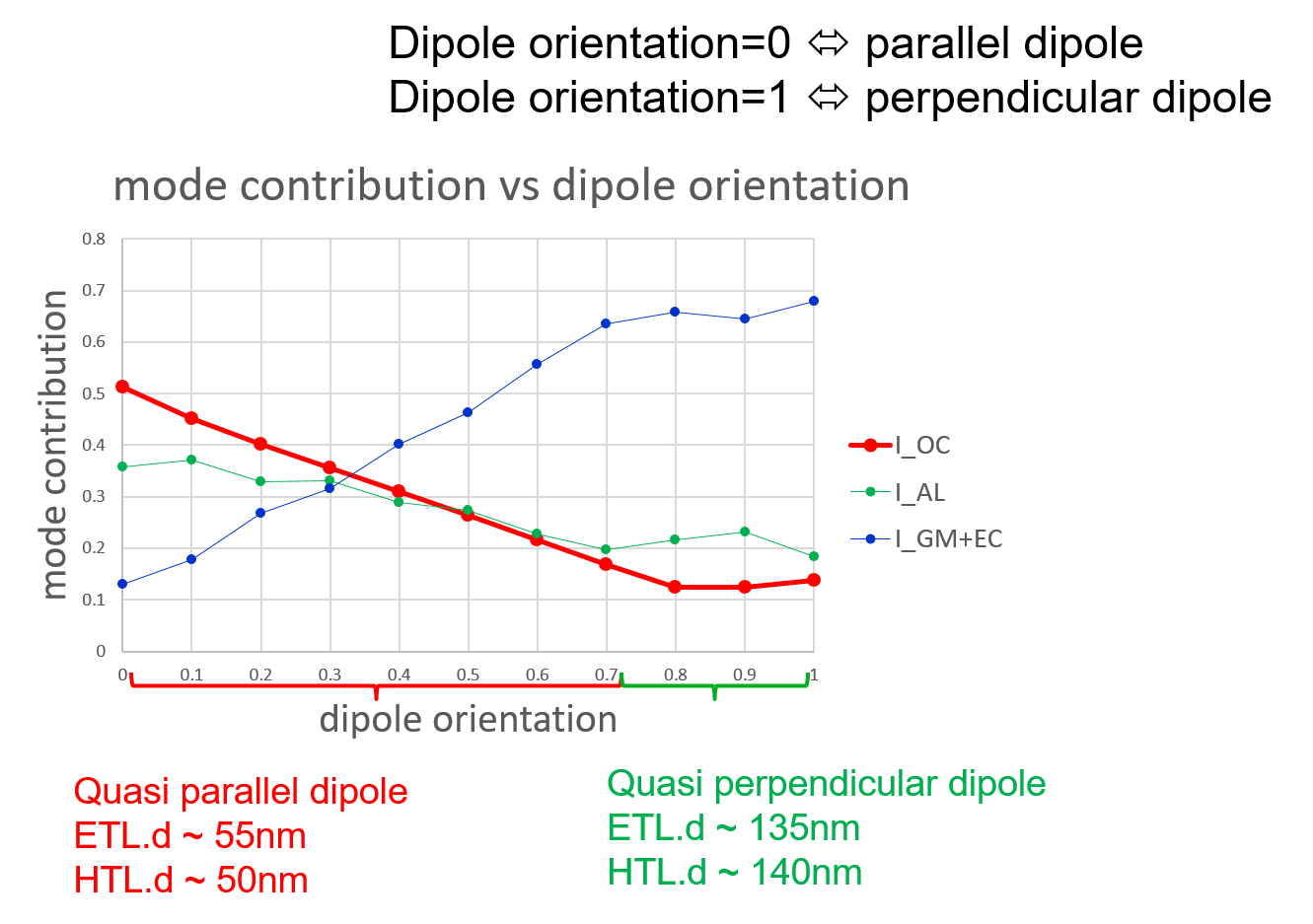 impact of dipole orientation.png