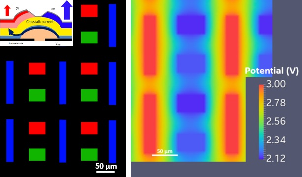 Electrical crosstalk effects in OLED displays, AMOLEDs and solar cells.