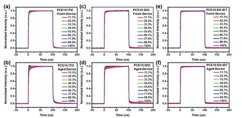 Scientific Publications on OLEDs, Solar Cells, Perovskites