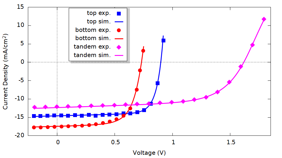 simulated i-v characteristics of organic and perovskite tandem solar cells