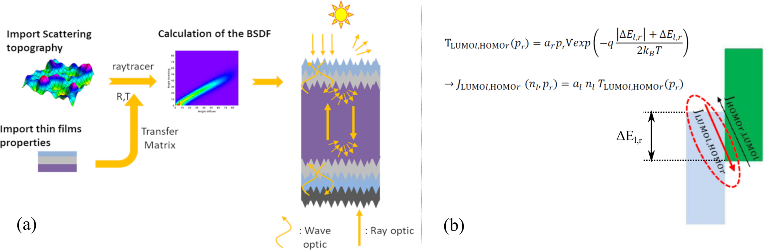 BSDF Scattering. Modeling structured solar cells with scattering elements