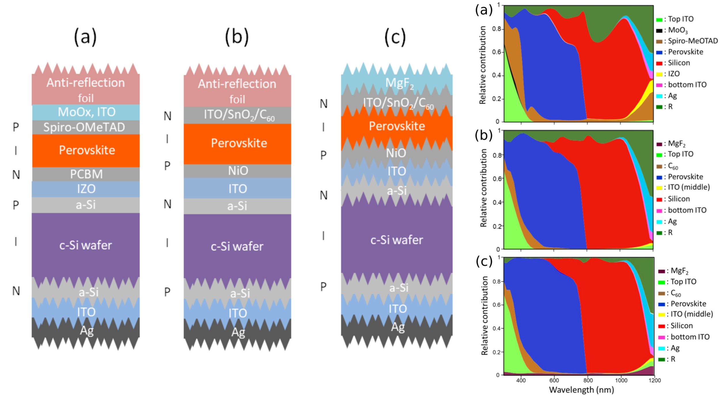 Comparison of layer-resolved absorptances for organic and perovskite tandem PV