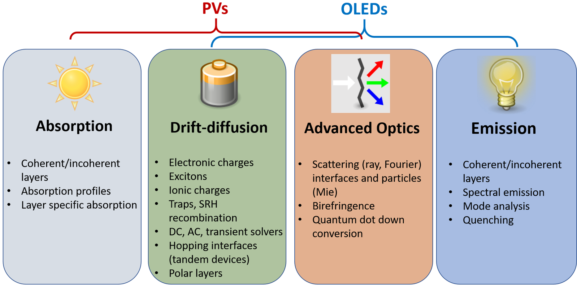 4 different simulation modules of setfos for absorption, drift-diffusion, scattering, birefringence and emission