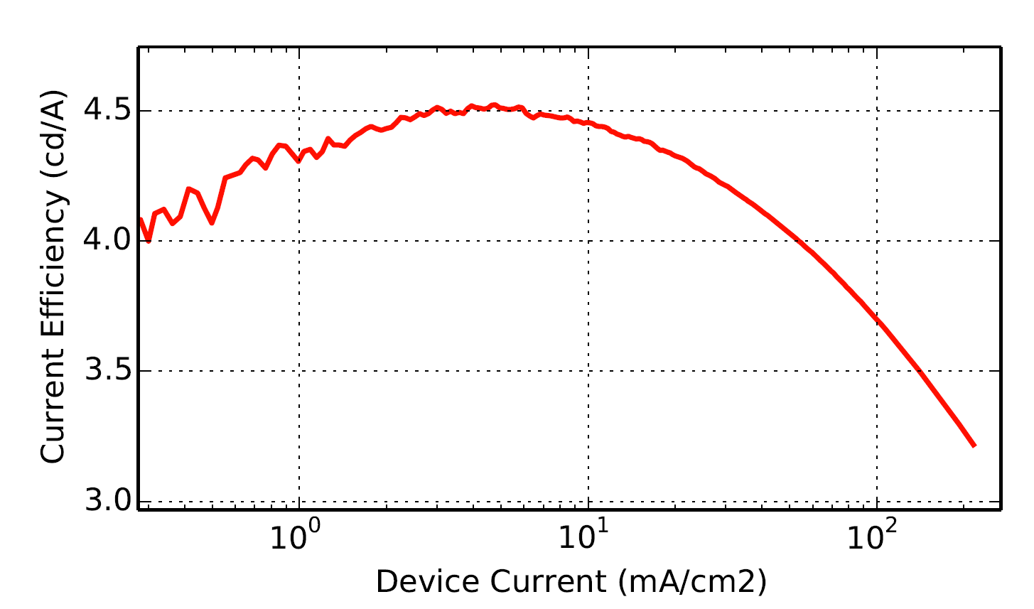 Fig 2: current efficiency VS Current density of an organic light emitting diode.