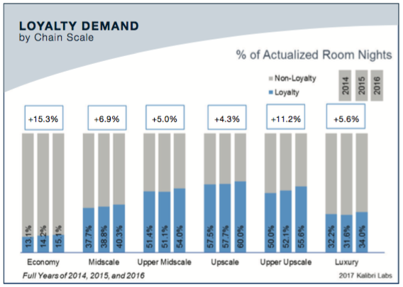 Loyalty contribution is 40-60 percent for most hotel segments, and has risen 7 percent on average the last three years, with a jump in 2016 in growth of 2-4 times prior year's growth rate.