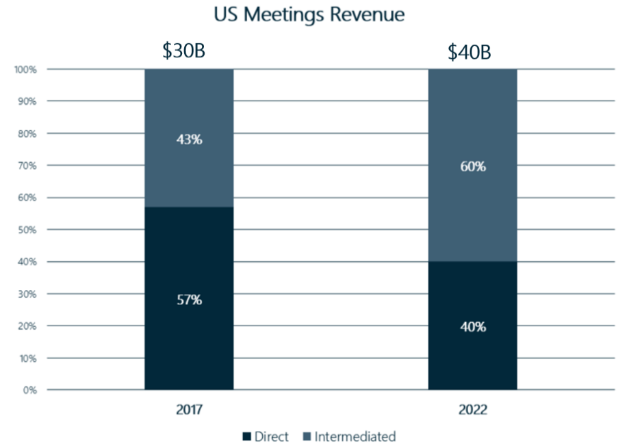 US Meetings Revenue Chart.png