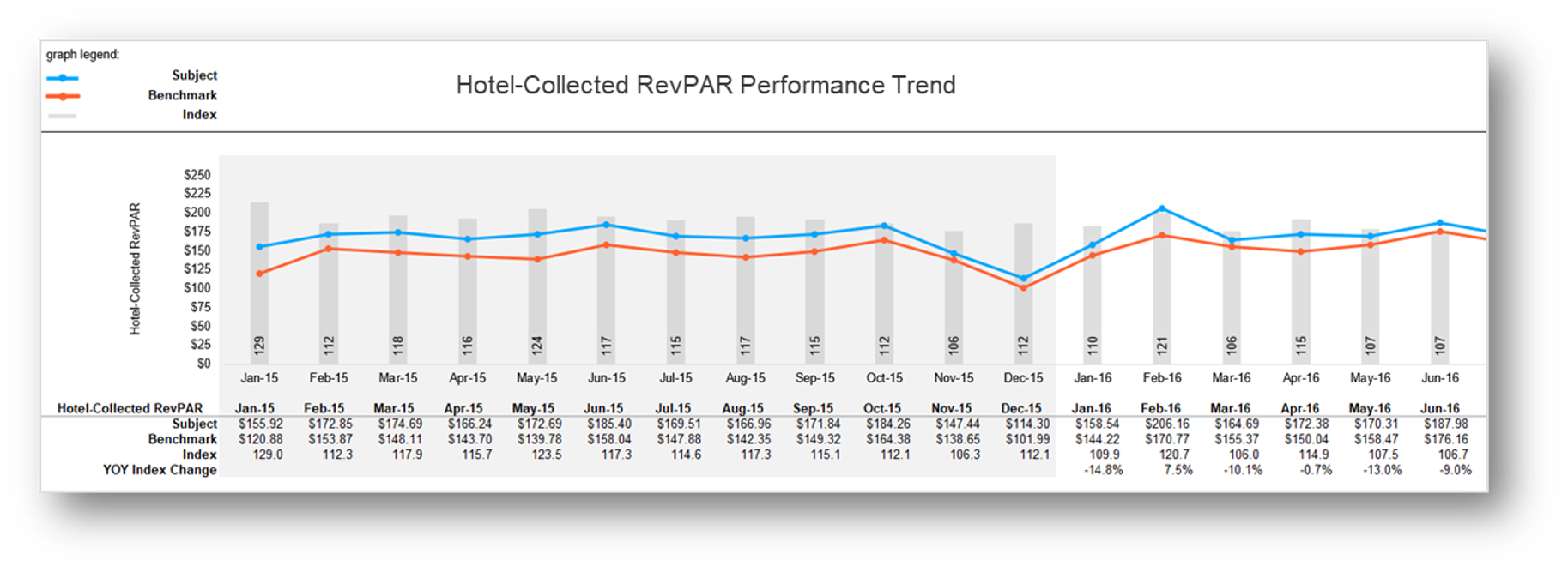 Review trends in Occupancy, ADR and RevPAR with the option to    evaluate performance based on the rates guests pay down to NET Revenue.