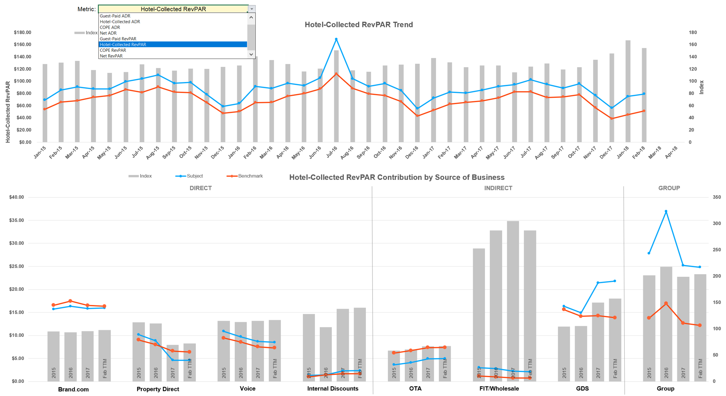 Toggle between RevPAR, ADR, & Occupancy across different revenue types in the Summary RevPAR by Month and Channel Distribution charts. -