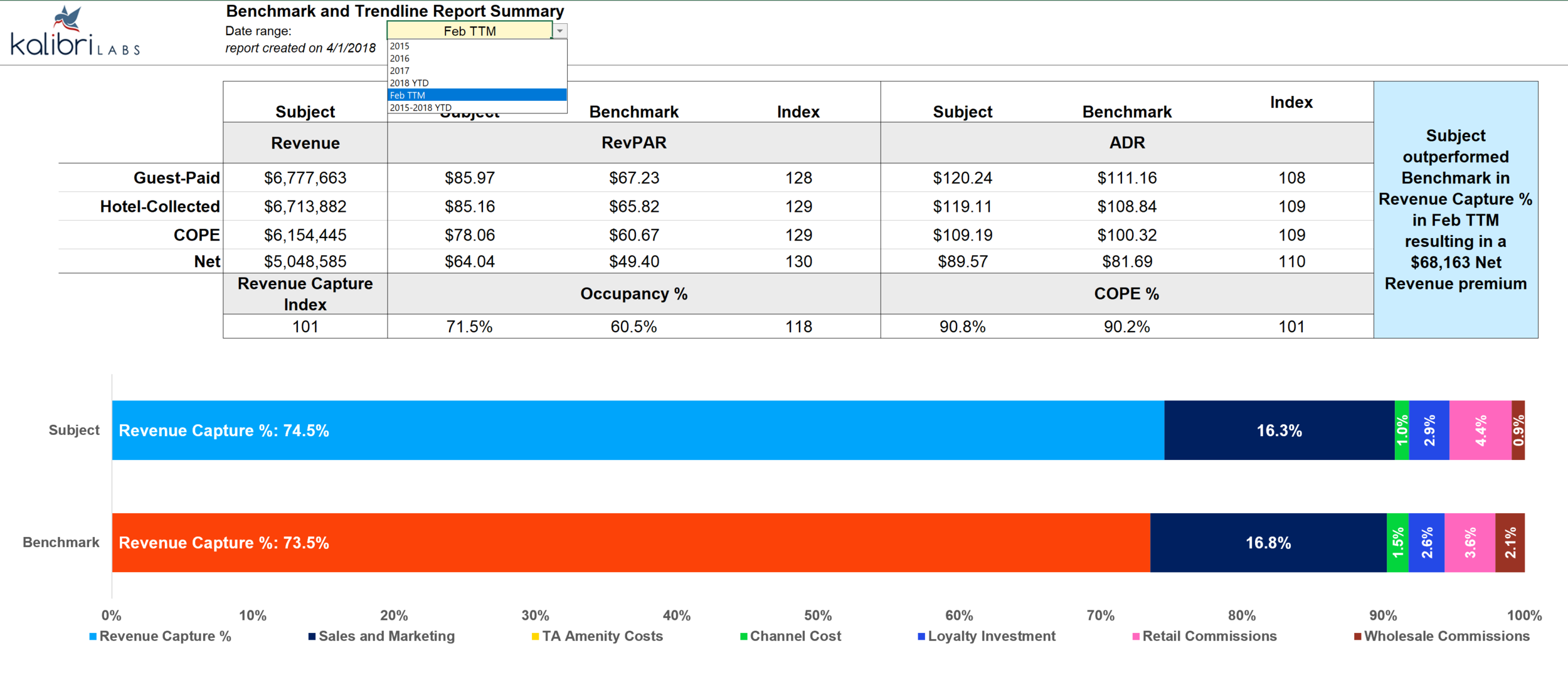 View Net Revenue Capture* Analysis and Cost of Sale graphs by time period in the Summary tab. -