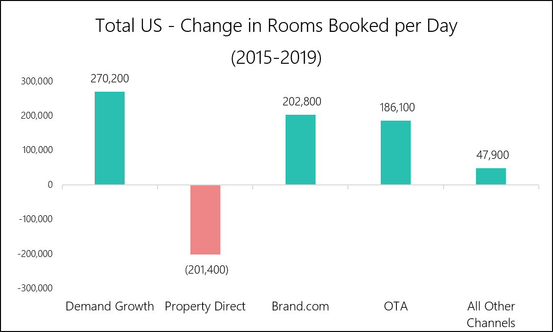 Chart 2 - Kalibri Labs - US Change in Rooms Booked per Day.png