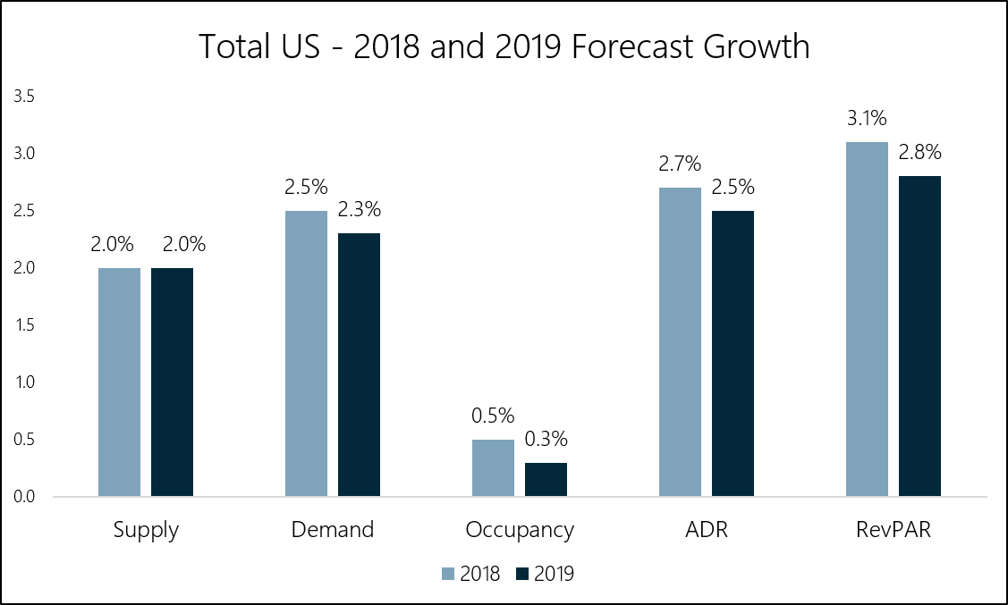 Chart 1 - Kalibri Labs - US Room Forecast Growth.png