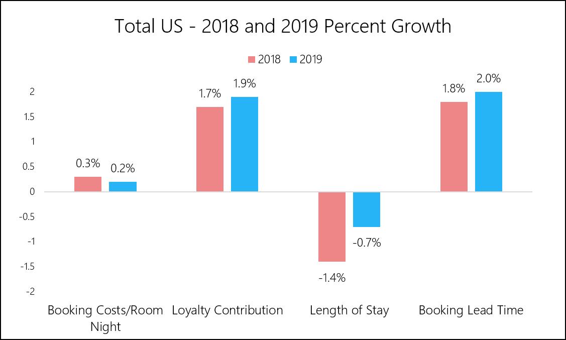 Chart 3 - Kalibri Labs - US Advanced Metrics Percent Growth.png