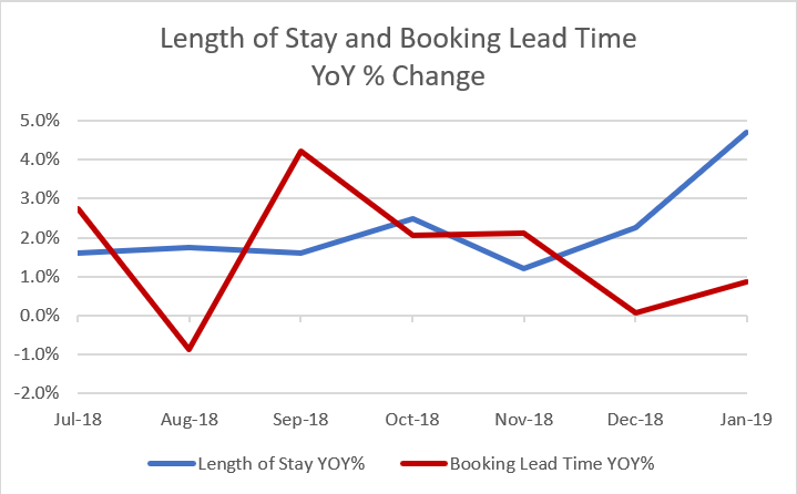 Length of Stay and Booking Lead Time.PNG