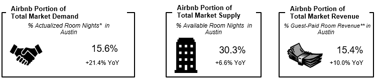 Evaluate the hotel-comparable    short-term rental penetration    and demand in your market