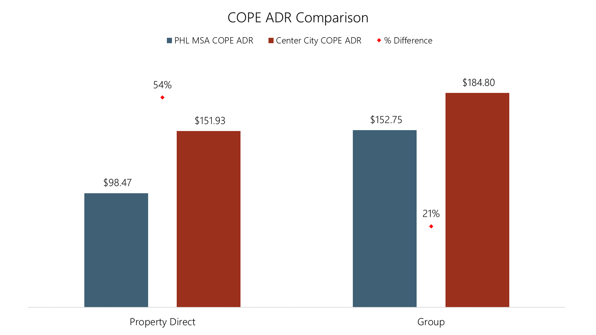 COPE ADR Comparison.png