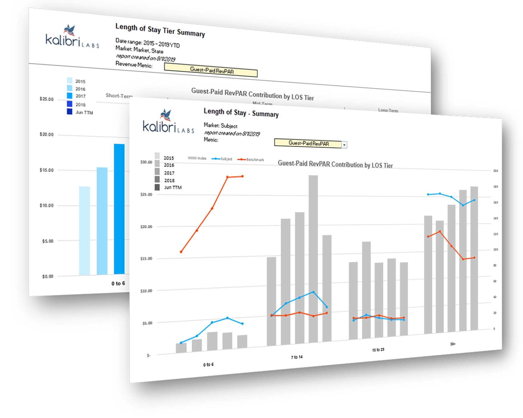 Order a Length of Stay Trendline Report to analyze performance by 0-6, 7-14, 15-29, and 30+ length-of-stay tiers to more accurately project extended-stay occupancy and repeatable demand patterns. -