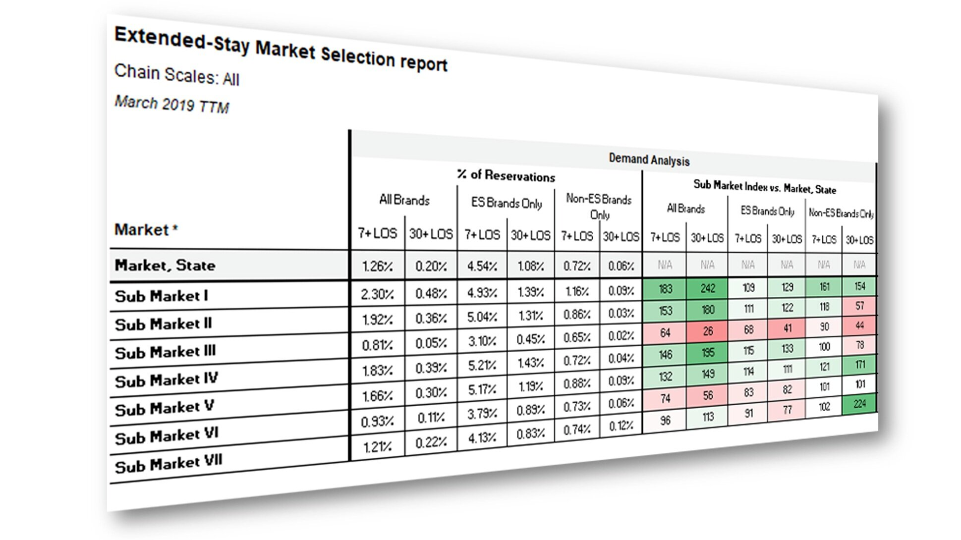 The demand analysis profiles 7+ LOS and 30+ LOS reservations broken out by extended-stay and non-extended stay brands to show how much LOS demand exists and which type of hotels are receiving these bookings. -