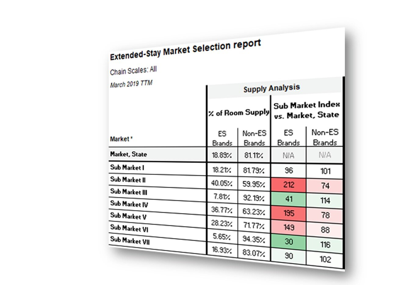 The supply analysis profiles extended-stay hotel and non-extended stay hotel supply. This information for each submarket is then indexed against the total market performance to illustrate supply by submarket. -