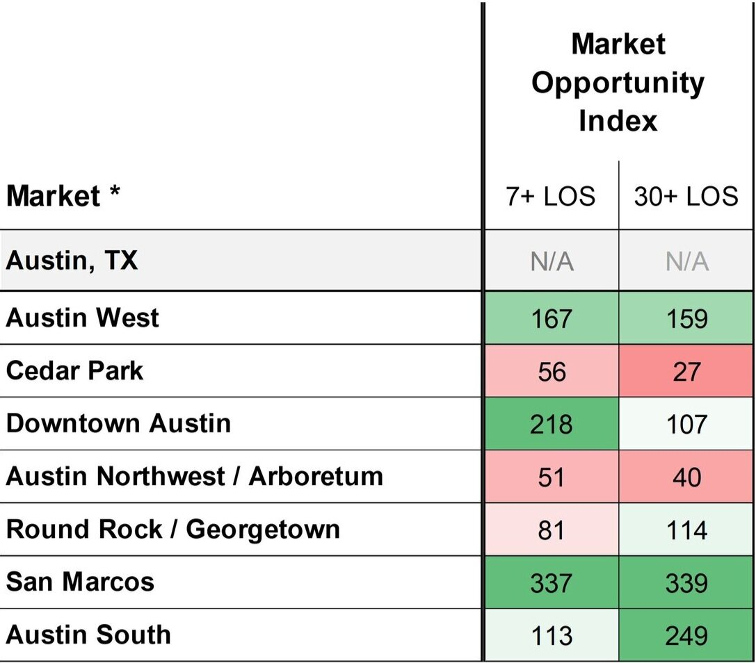 Kalibri Labs: Austin, TX Site Selection Report March 2019 TTM