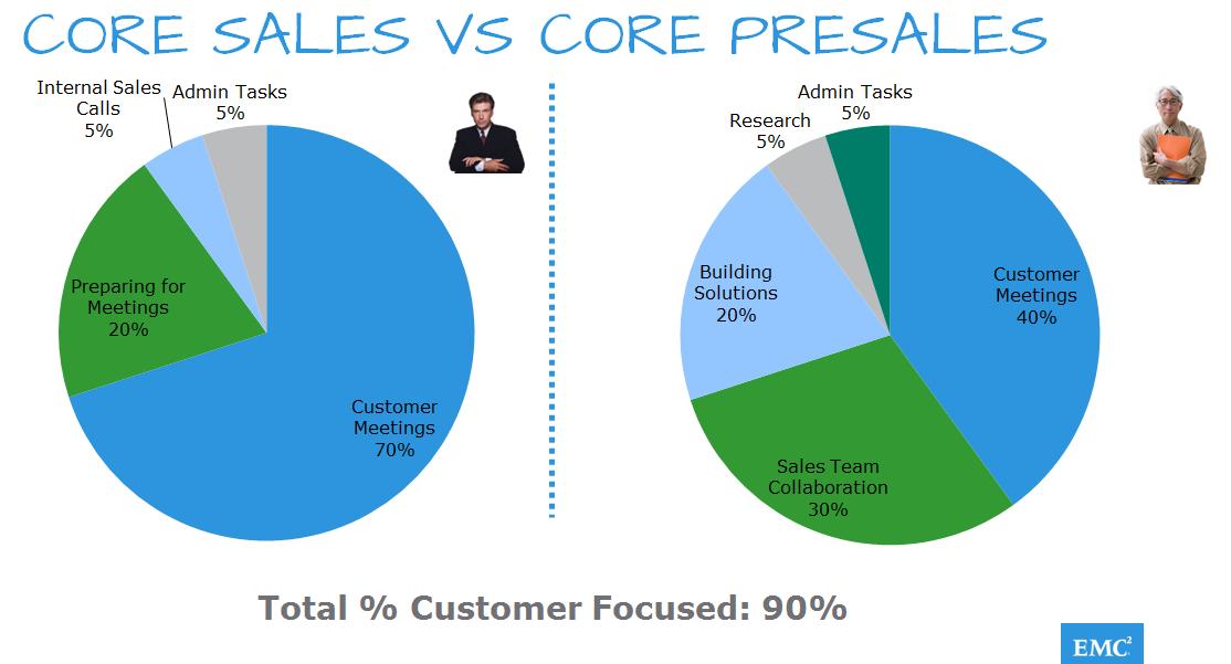 Sales Enablement PreSales Sales