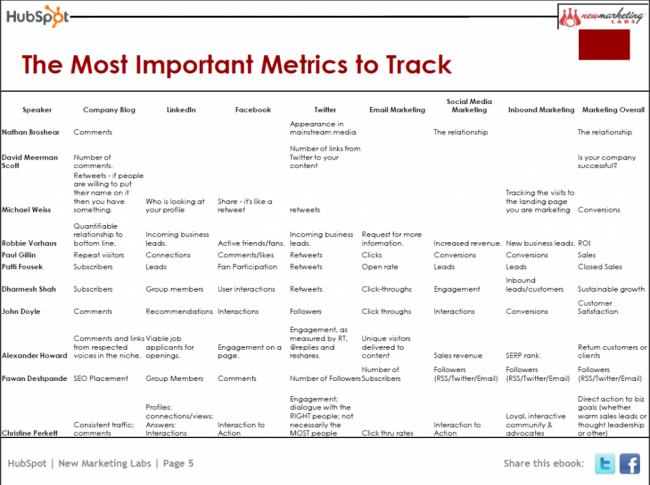 I love this chart from Hubspot because each metric isn't just to impress your boss, but to impress the customer and do more, better.