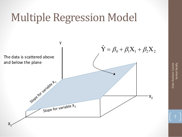 Multiple Regression Data Analysis