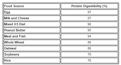 Source: National Research Council. Recommended Dietary Allowances, 10th ed. National Academy Press, 1989.