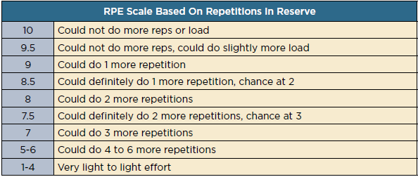 Rate of Perceived E xertion  Eric Helms Andy Morgan, and Andrea Valdez   The Muscle and Strength Pyramid Training