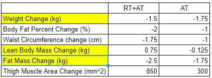 Error margin not included in this figure