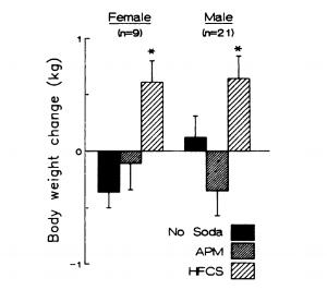 HFCS vs APM.PNG