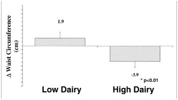 Waist circumference - study 1.PNG