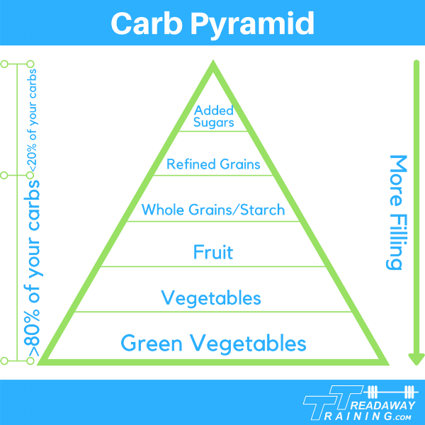 Carb Pyramid v2.png