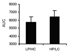 Insulin response in low protein/high carb meal vs high protein/low carb meal [2]