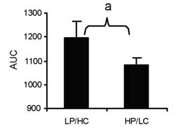 Blood glucose response in low protein/high carb meal vs high protein/low carb meal [2]