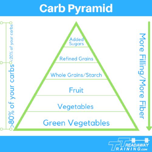 Carb Pyramid V3.png