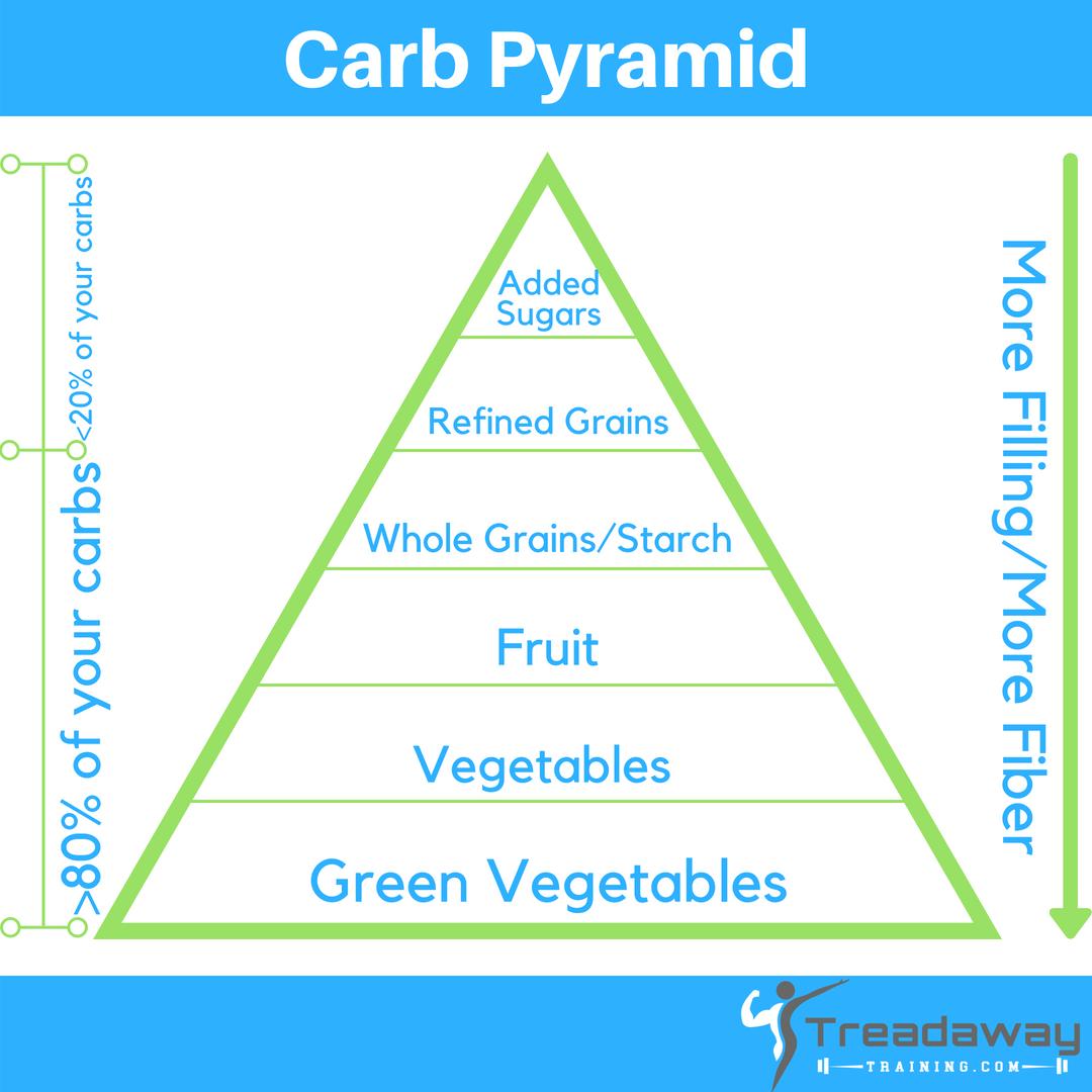 Carb Pyramid v4.png