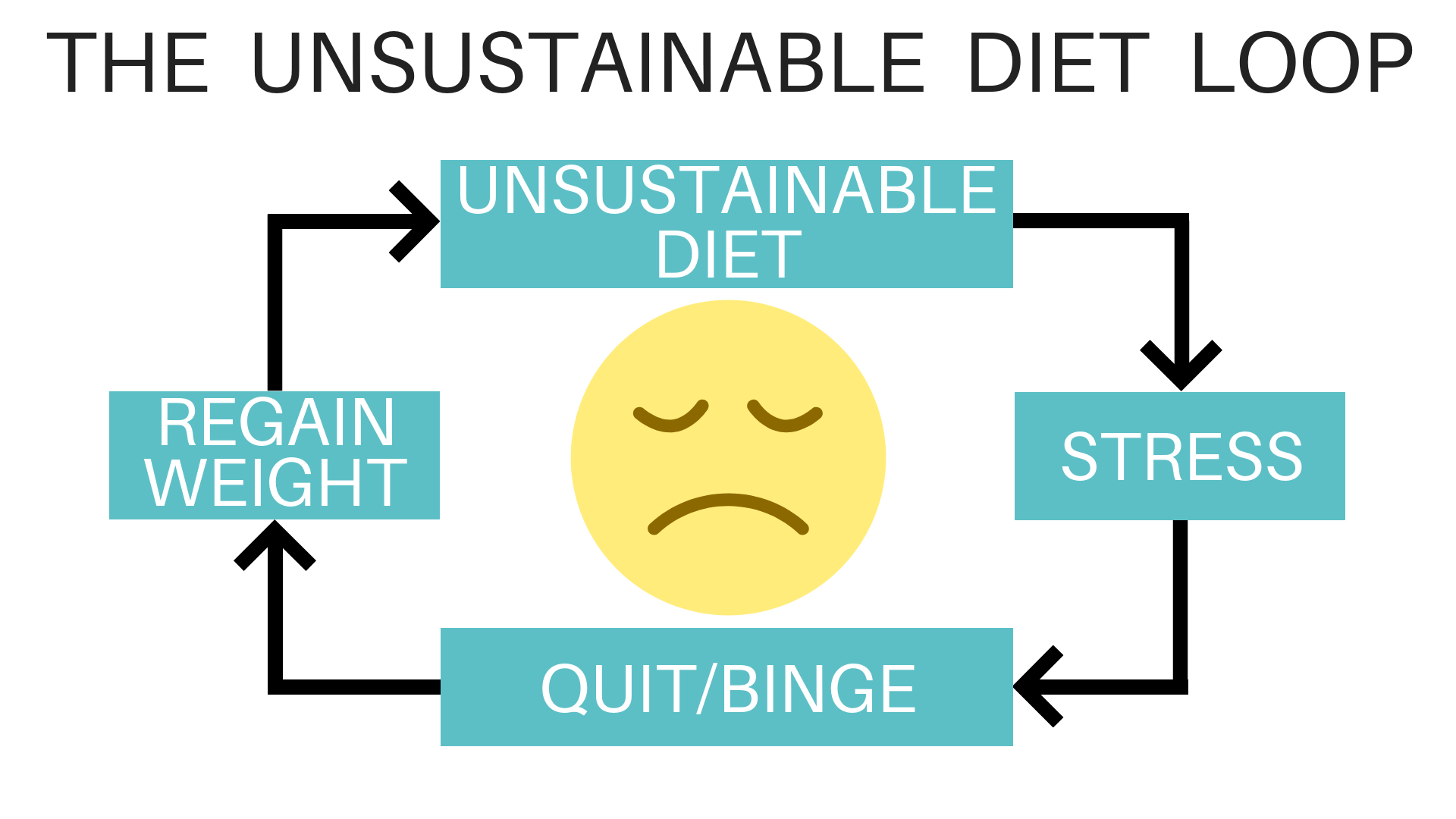 UNSUSTAINABLE DIET LOOP.png