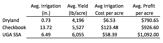 Summary of Irrigation Scheduling Results.png