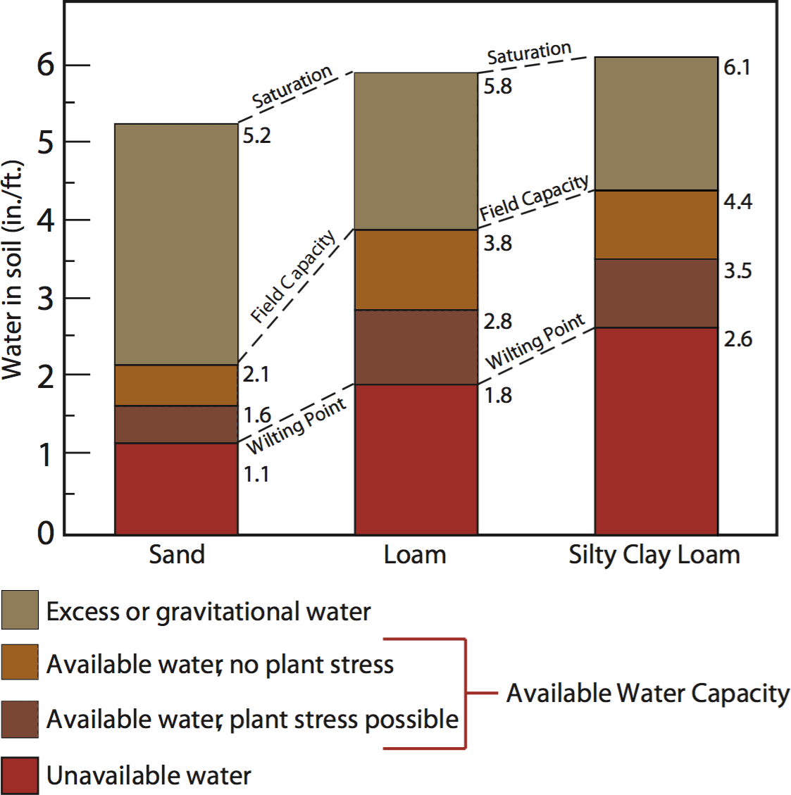 "Figure 2: Water Usage by Soil Type. Credit: "" Soil and Water Relationships """