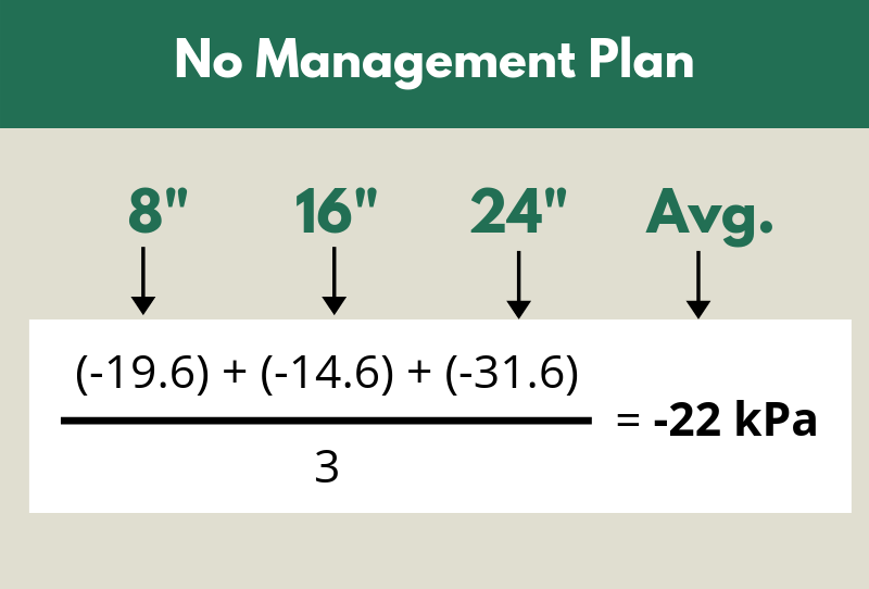 Figure 4. Sensor indicators without Management Plans are calculated by averaging the most recent sensor readings.