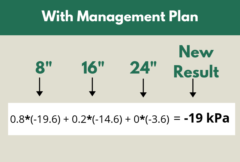 Figure 5. Sensor indicators with Management Plans are calculating by using a weighted average of the most recent sensor readings.