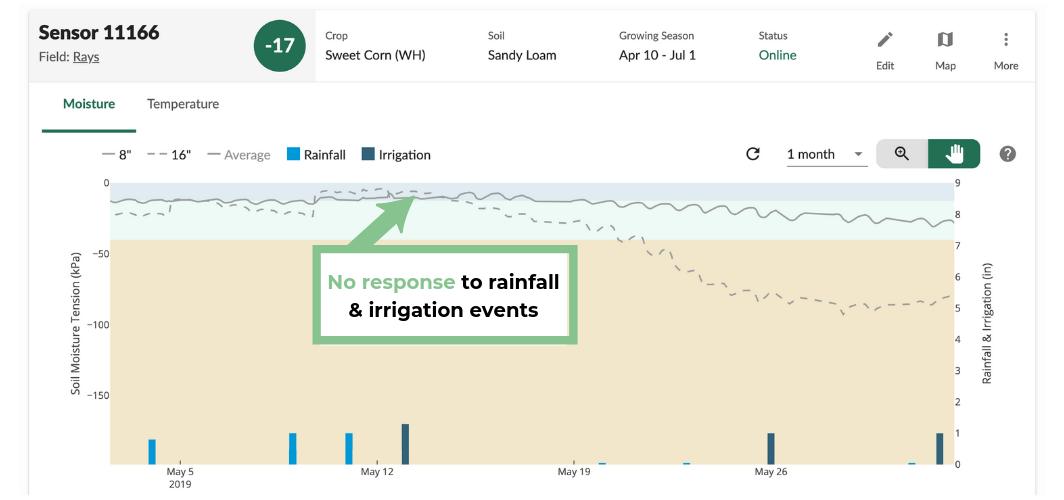 Soil Moisture Chart After Rain & Irrigation
