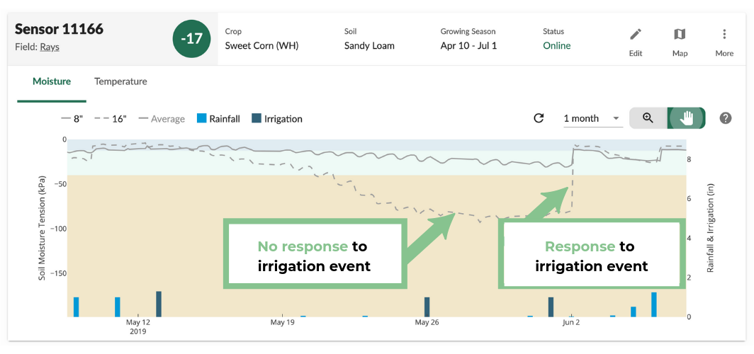 Result of rainfall _ irrigation event (5).png