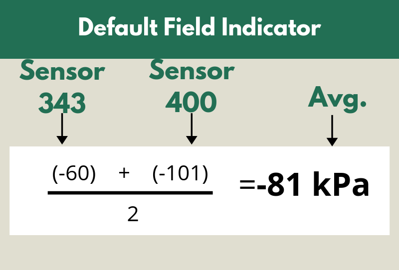 Figure 2. Default field indicator calculation