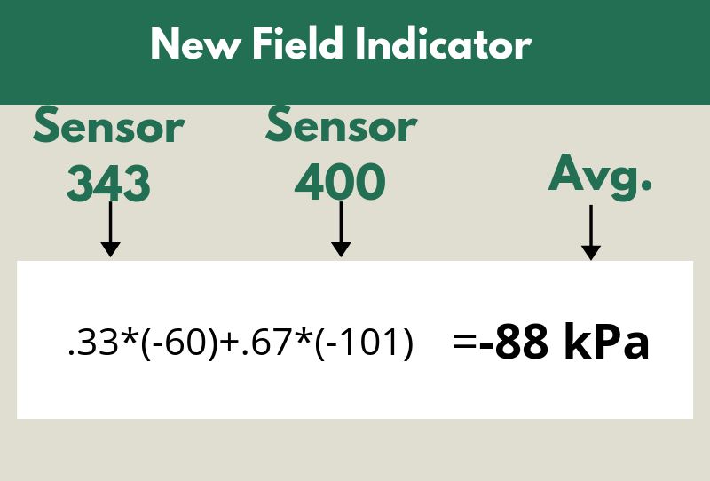 Figure 4. Updated Field Indicator Example