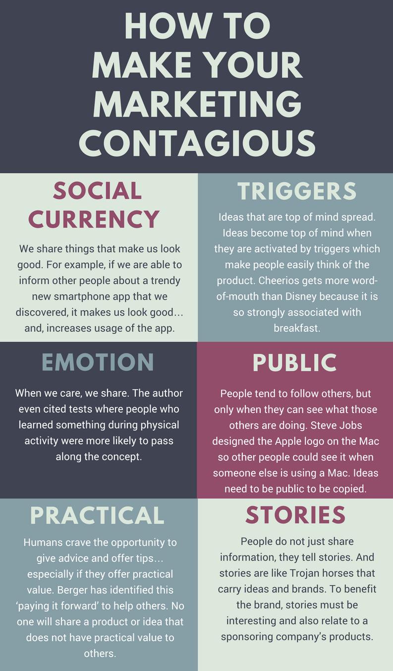 Contagious Marketing TAB
