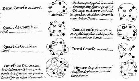 An assortment of Cotillion Promenading figures,  De La Cuisse  (1762)
